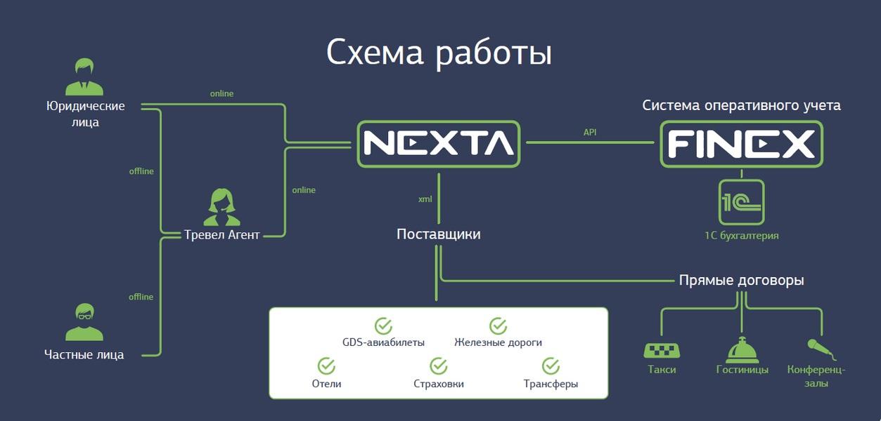 Работа в онлайн бронирование авиабилетов форекс обучение новороссийск