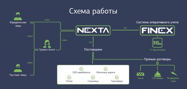 Схема работы системы онлайн-бронирования Nexta
