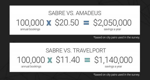 Годовая выгода от использования Sabre GDS (в сравнении с Amadeus и Travelport)