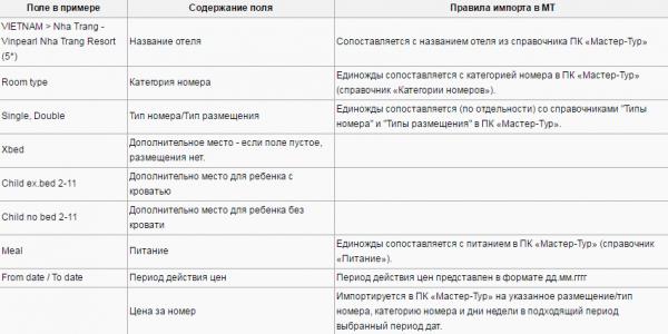 Правила импорта для примера с шаблоном Focus Travel