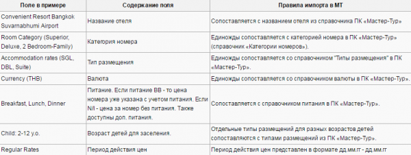 Правила импорта для примера с шаблоном ILVES TOUR