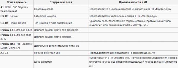 Правила импорта для примера с шаблоном Caper Travel PVT LTD