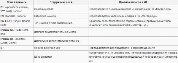 Правила импорта для примера с шаблоном World Express