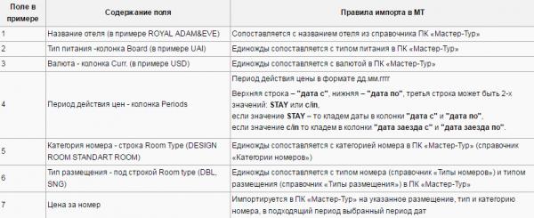 Правила импорта для примера с шаблоном TUI Turkey Contract