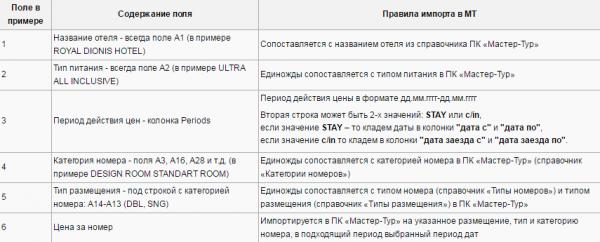 Правила импорта для примера с шаблоном TUI Turkey SPO