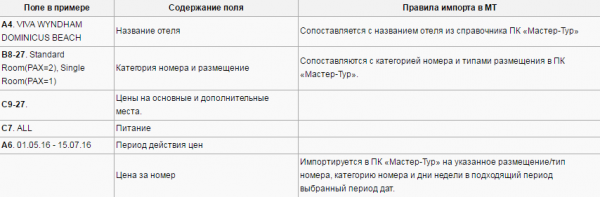 Правила импорта для примера с шаблоном Terramar