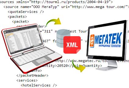 Мегатек реализовал в MIS возможность загрузки цен в форматах TravelXML и TourML