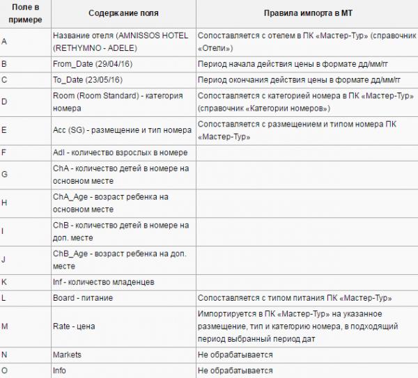 Правила импорта для примера с шаблоном Millenium (Греция)
