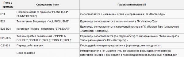 Правила импорта для примера с шаблоном Avatar Tour – Болгария