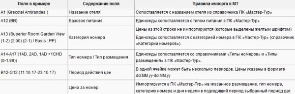 Правила импорта для примера с шаблоном Fenix Tours – Греция
