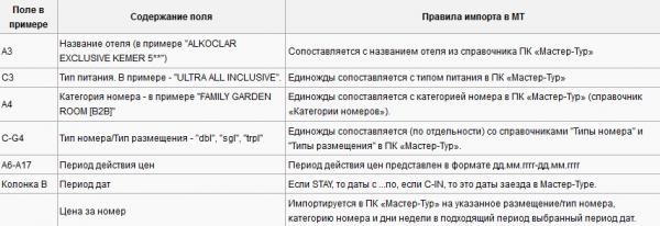 Правила импорта для примера с шаблоном Fitholidays – Турция