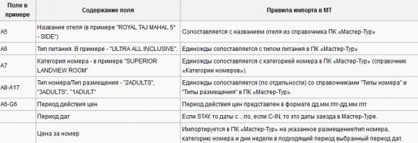 Правила импорта для примера с шаблоном Peninsula Tours – Турция