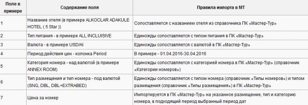 Правила импорта для примера с шаблоном TTA Travel – Турция