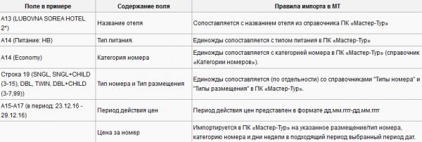 Правила импорта для примера с шаблоном Florian Travel – Словакия (вариант 1)