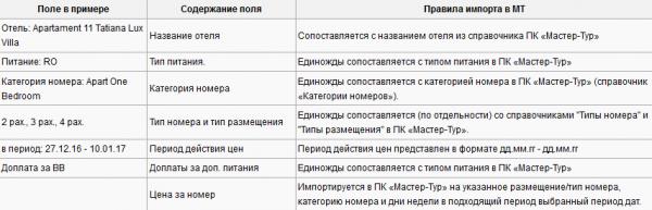 Правила импорта для примера с шаблоном Florian Travel – Словакия (вариант 2)