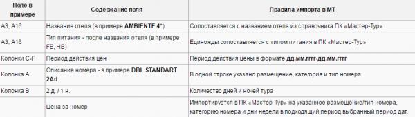 Правила импорта для примера с шаблоном Vizit Europe – Чехия