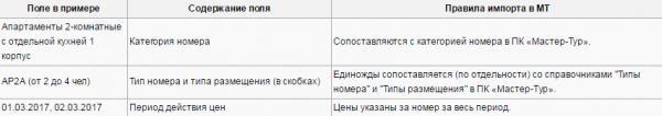 Правила импорта для примера с шаблоном Азимут (Фристайл и Вальсет) – Россия