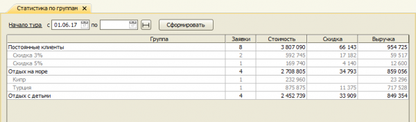 Добавлен отчет Статистика по группам