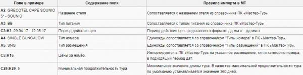 Правила импорта для примера с шаблоном Ambotis – Греция