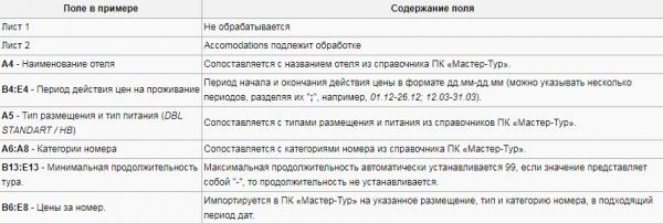 Правила импорта для примера с шаблоном Go2Holiday – Болгария
