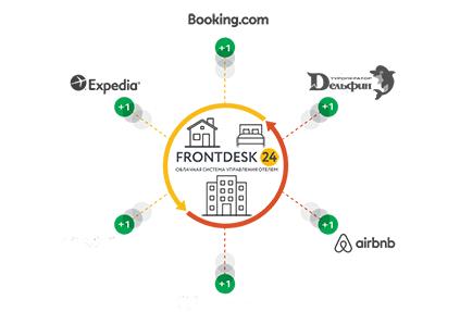 Channel Manager PMS-системы Frontdesk24 пополнился двумя новыми каналами продаж
