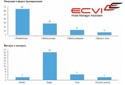 В системе управления отелем HMA Ecvi появилась статистика по форме бронирования
