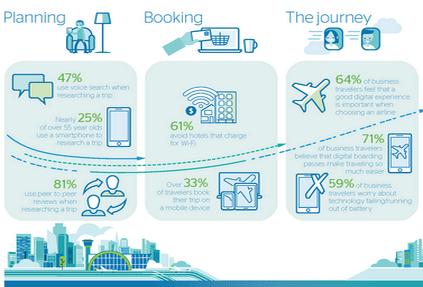 Компания Travelport опубликовала результаты исследования поведения туристов, использующих в поездках цифровые устройства