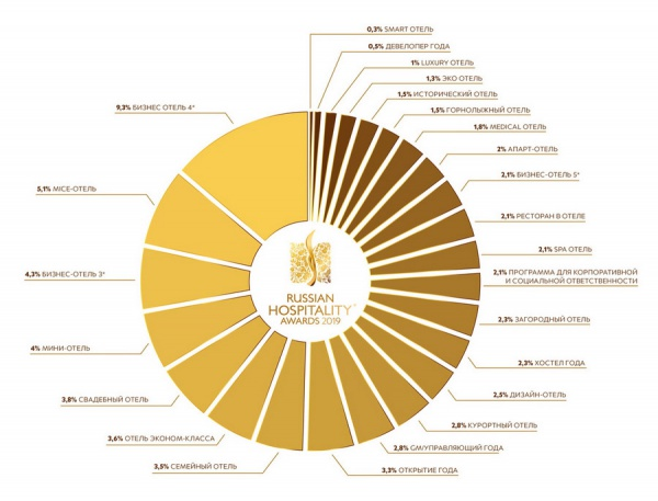 Количество участников в каждой номинации Премии Russian Hospitality Awards 2019 в процентном соотношении
