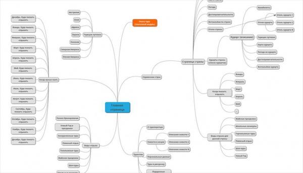 Структура сайта турагентства Места Мира