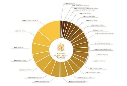 Russian Hospitality Awards 2020 в цифрах