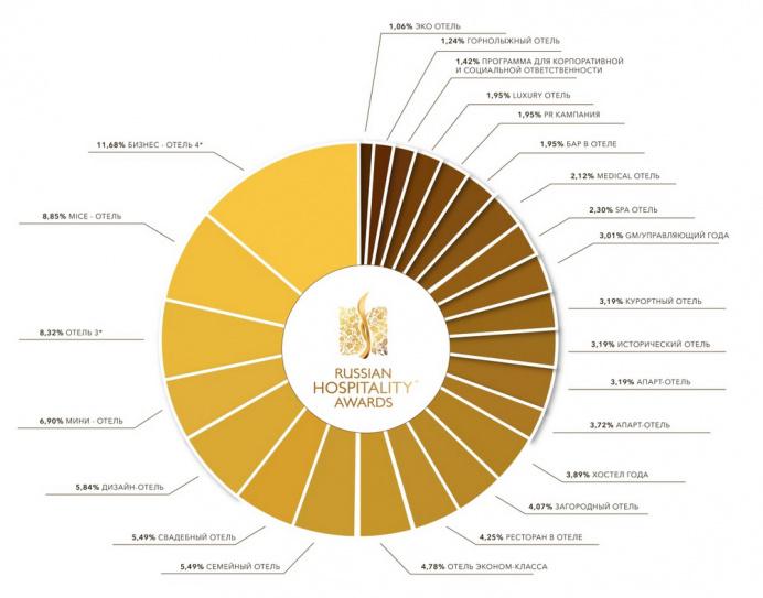 Количество участников Russian Hospitality Awards 2020 в процентном соотношении