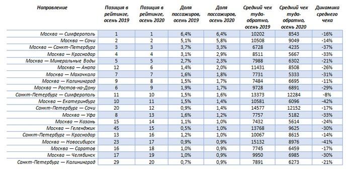 Топ-20 самых популярных авианаправлений по России осенью 2020 года
