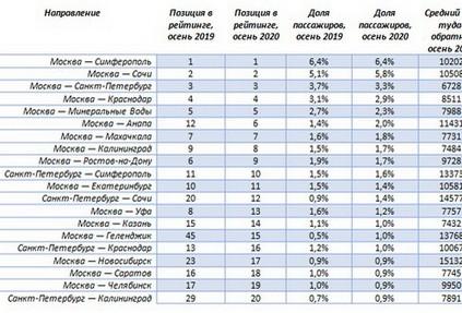 Где россияне провели осень: самые популярные авианаправления по России