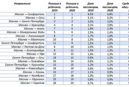 Итоги 2020 года в авиа: куда летали россияне, сколько платили за билеты и чего ждать от цен в следующем году