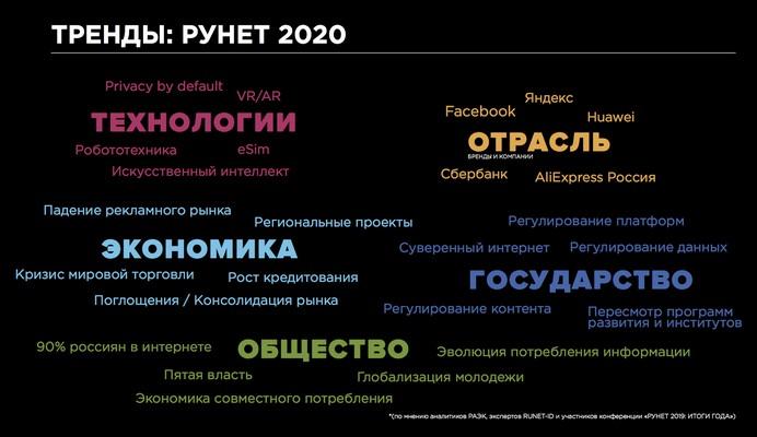 тренды рунет 2020